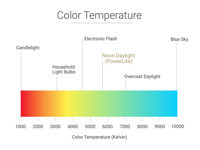 Take natural daylight color anywhere with you