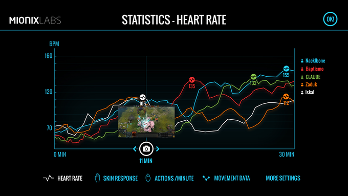 Analyze and compare your data after the game.