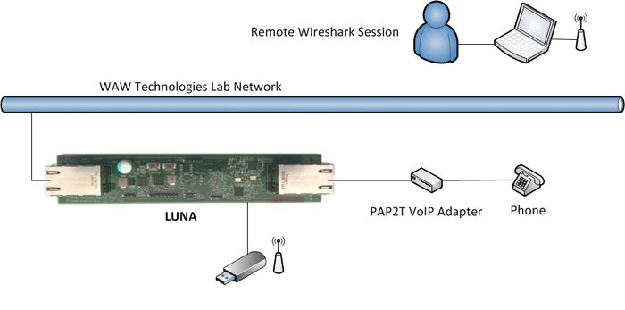Little Universal Network Appliance (LUNA) by WAW Technologies Inc