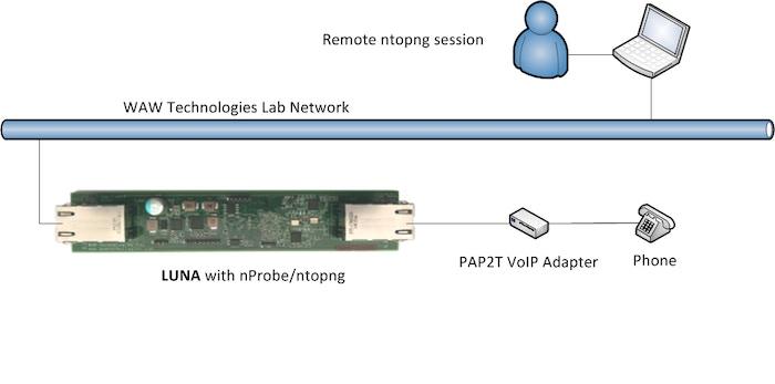 Little Universal Network Appliance (LUNA) by WAW