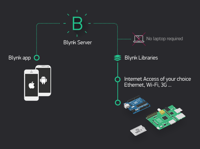 Blynk's architecture