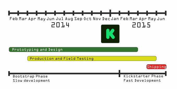 Timeline for development of the MeArm Project