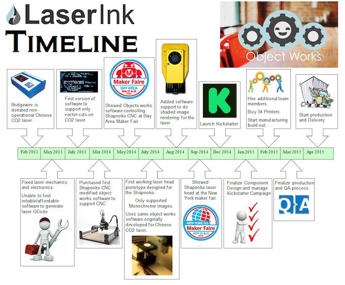 Laser Ink by Nicholas Williams — Kickstarter