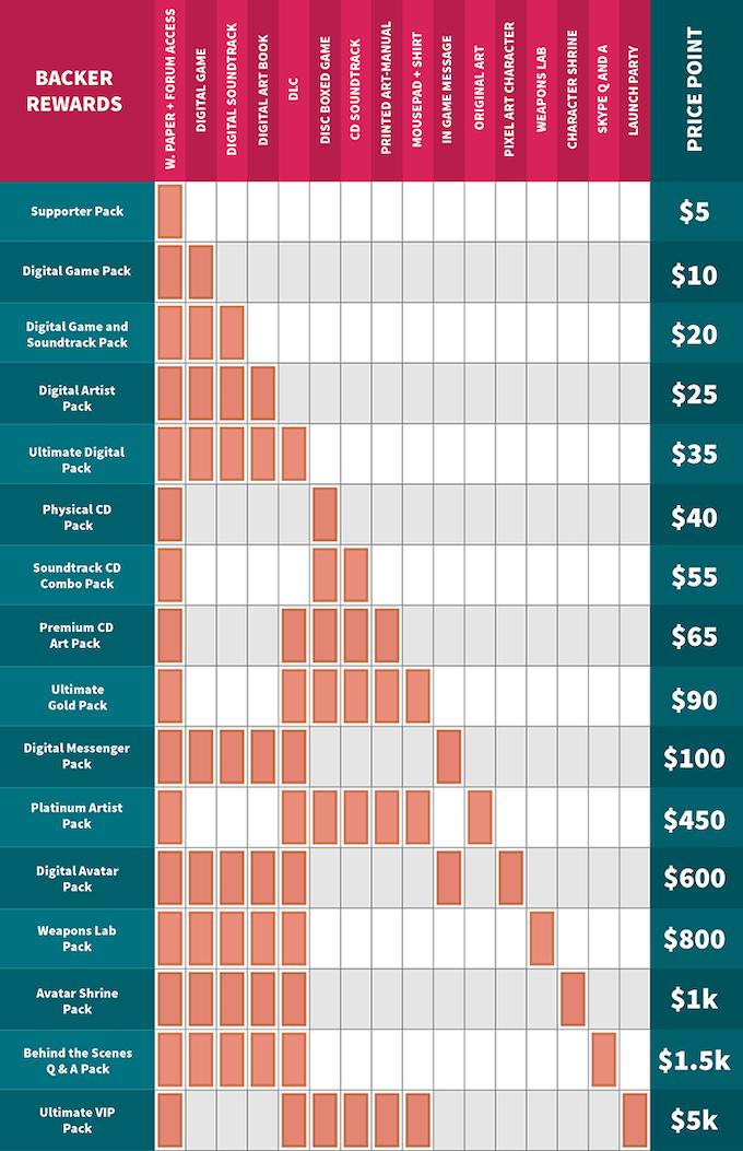 "Chart of all Backer Reward ""Packs"""