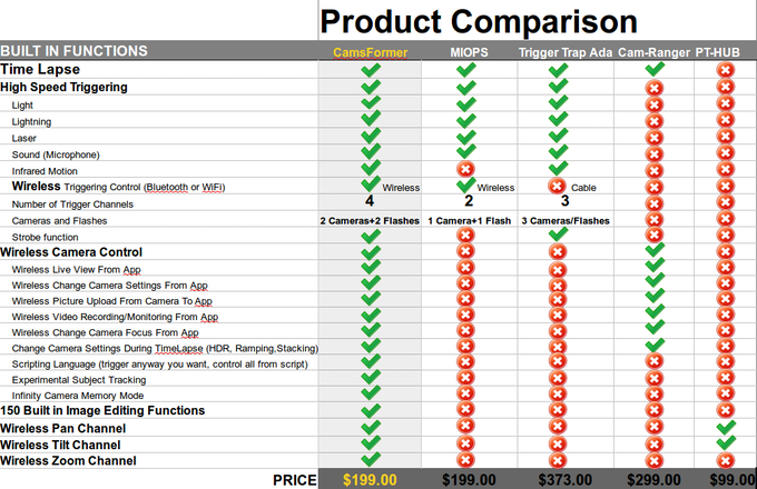 Compare CamsFormer to existing products.