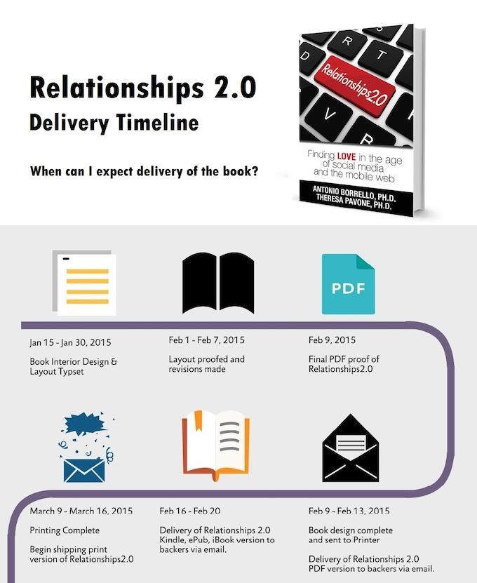 Delivery Timeline