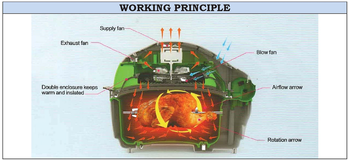 How the Rotissa-Fry Works