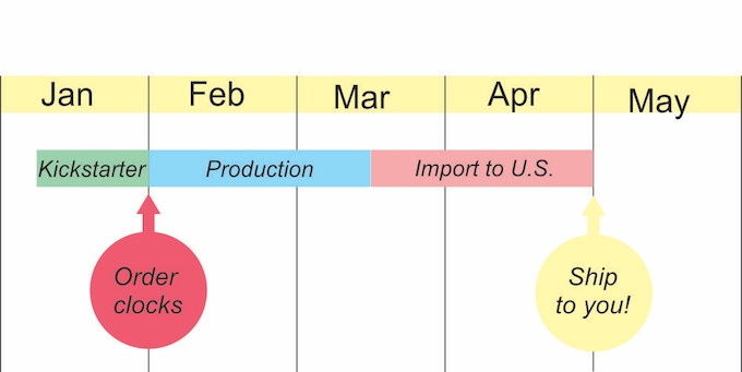 Timeline for production, shipping and Customs processing for cuckoo clocks.