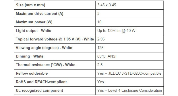 Cree® XLamp® XP-L LEDs Specifications