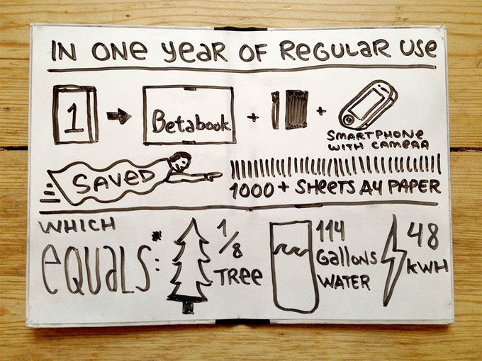 For more about how Betabook saves paper, click this picture.