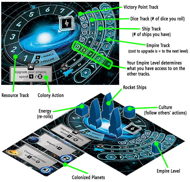 Blue Player has 3 Energy, 6 Culture, and a level 4 Empire; granting access to 3 Rocket Ships and 6 Dice. Blue Player has a total of 8 Victory Points, 5 from colonized planets and 3 from his/her Empire Level.