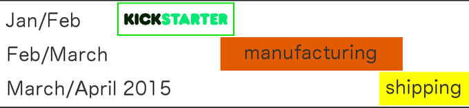 Simple timeframe for Zmarter solution:)
