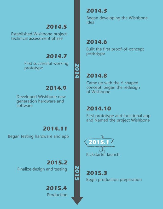 Wishbone-Timeline