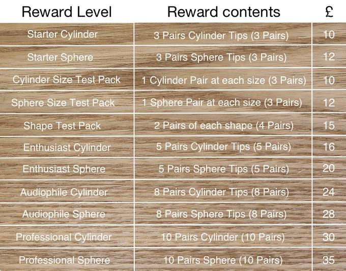 The different rewards available