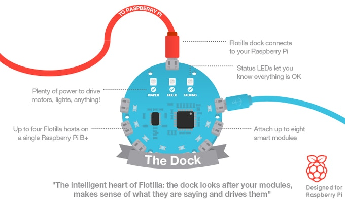 The clever little Flotilla Dock - control all the things!