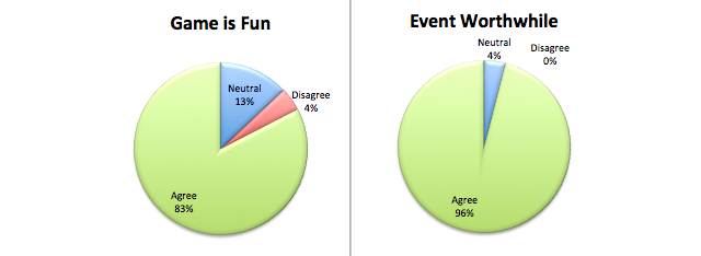 The innovation training event attendees found the game to be fun and overall 96% found the event worthwhile. (And their event cost way more than the reward here).