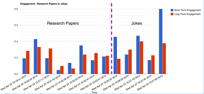 Average attention for research papers and jokes (an experiment we ran)
