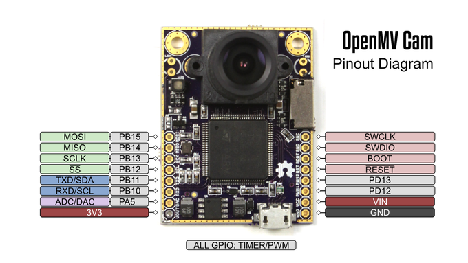 OpenMV Cam pinout