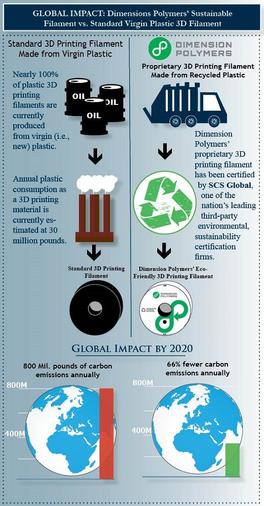 Global impact of standard 3D printing material versus Dimension Polymers' eco-friendly filament
