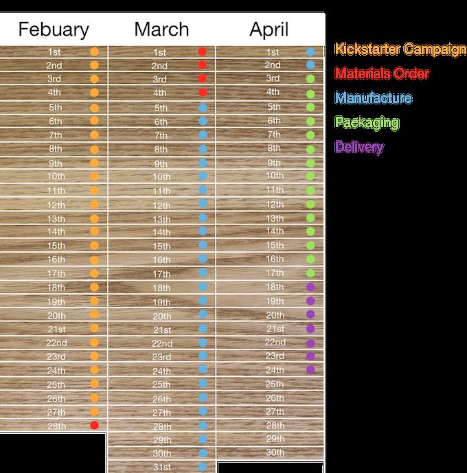 Fulfilment Timeline