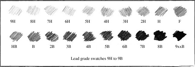 Lead Hardness Scale from Pencils.com