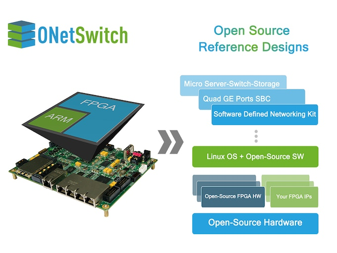 ONetSwitch: Open Source Hardware for Networking by MeshSr — Kickstarter