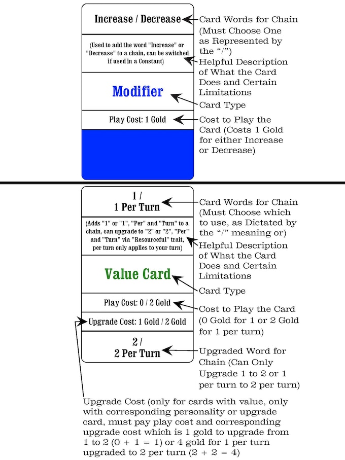Explanation of Cards