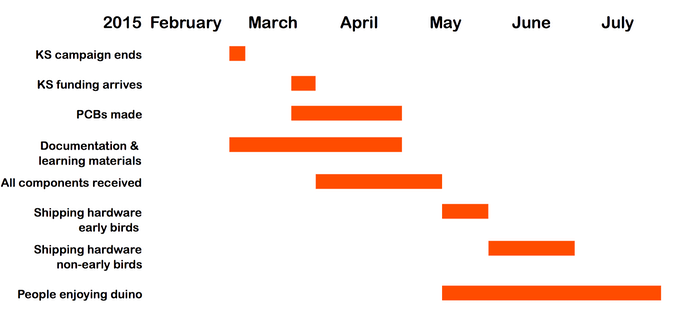 Projected Timeline Estimate For RasPiO Duino