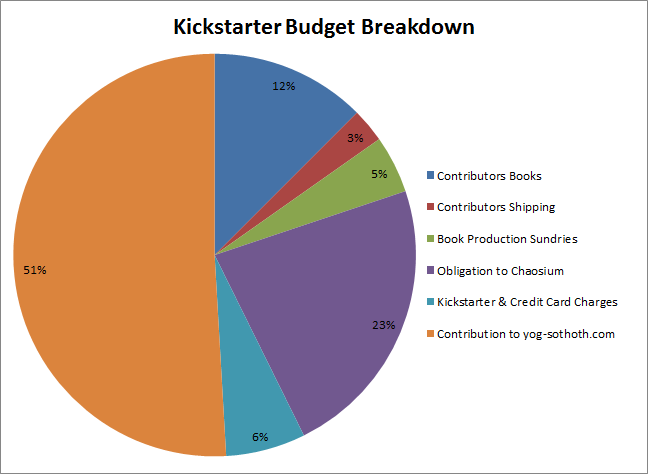 Piechart Budget Breakdown