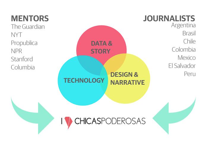 Chicas Poderosas network