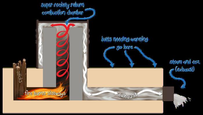 cross sectional image of the innards of a standard rocket mass heater