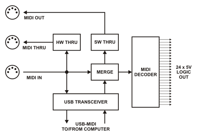 spotlight wiring diagram 5 pin relay midiwidget: control anything via midi by john staskevich ...