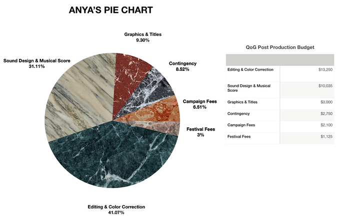 Pie Chart! (in marble, because immigrants love marble).