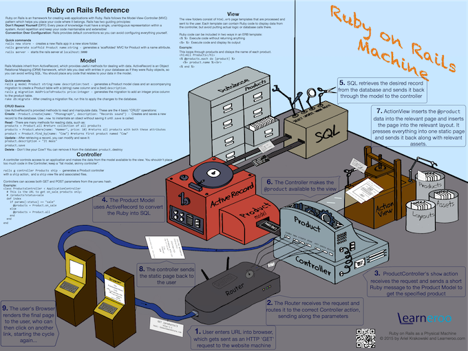 Ruby on Rails Poster (Draft)