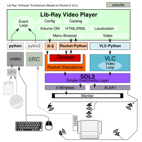 Lib-Ray: Non-DRM Open-Standards HD Video Format by Terry Hancock