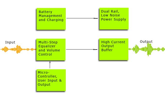 Uamp block diagram