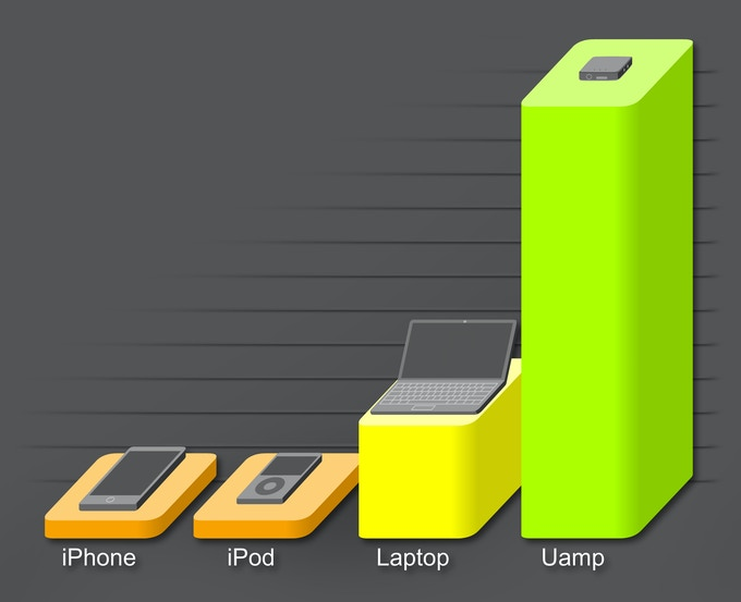 Headphone output of your devices