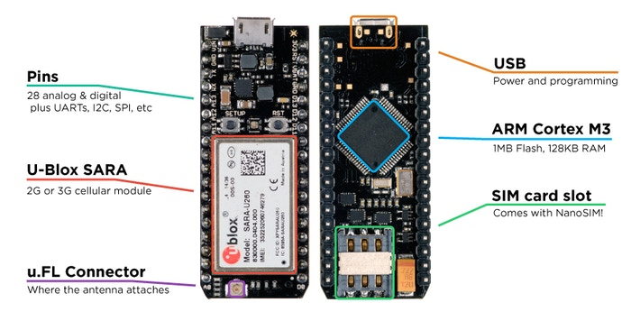 Kickstarter : Low cost 2G/3G board with cheap plan (1$/month for 1Mb ...