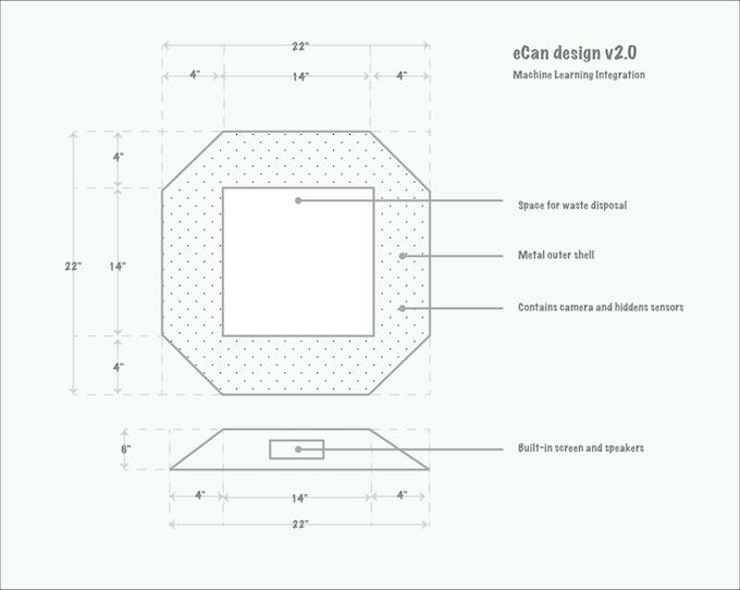 eCan diagram