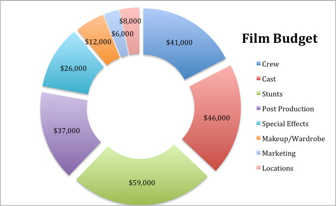 Zombie Mike Film Budget