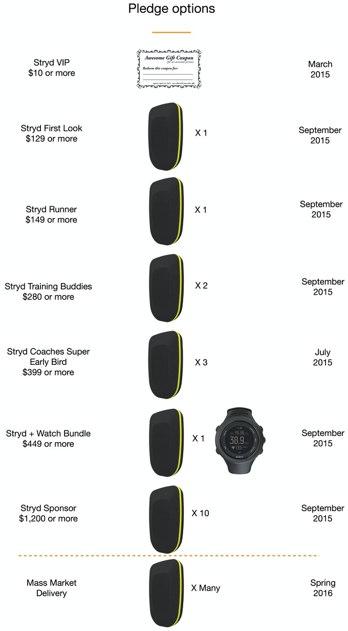 Stryd – The World's First Wearable Power Meter for Running