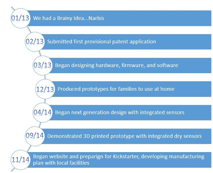 Completed Development Milestones