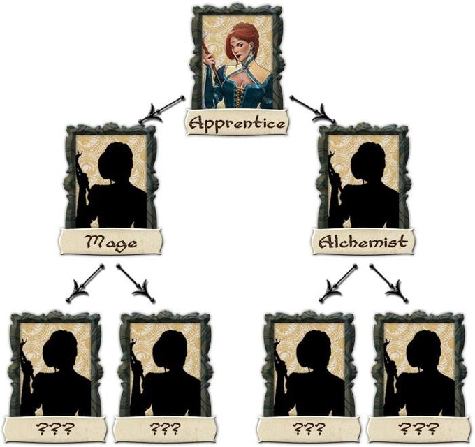 Apprentice career tree