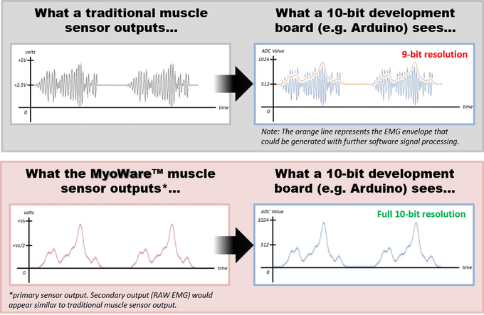 MyoWare™ | Harness the power of your muscle signals! by Advancer
