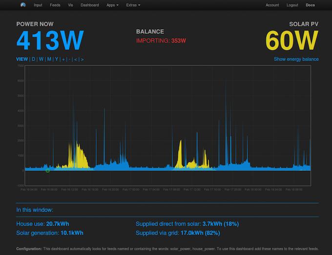 Emoncms Solar-PV Dashboard
