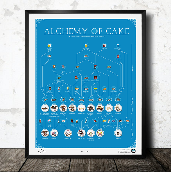 Alchemy of Cake BLUE