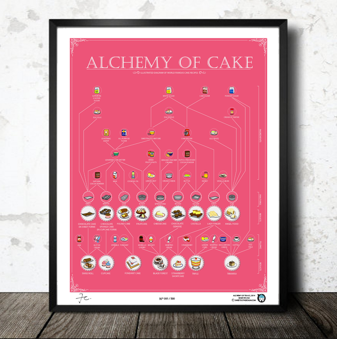 Alchemy of Cake PINK