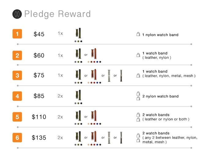 Pledge Reward