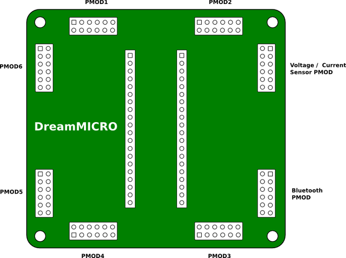 The DREAM-1 Prototyping Platform.