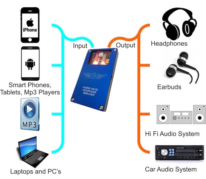 Hybrid Valve Headphone Amplifier by martin — Kickstarter